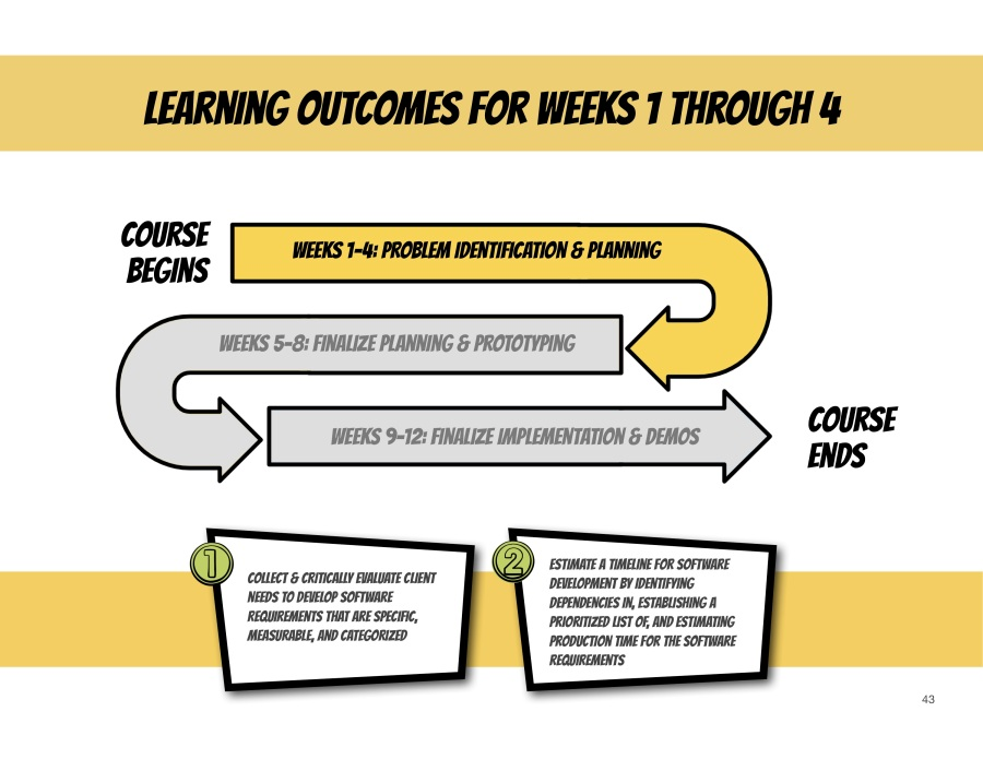 Visual of the three stages of CIS3750 (planning, analysis, and design) mapped against the first two major learning outcomes for the course.